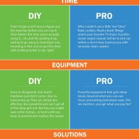 DIY Carpet Cleaning vs. Professional Carpet Cleaning